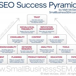 Seo success piyramid