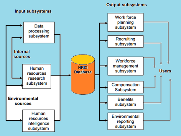 Resource-flow-HRIS-model